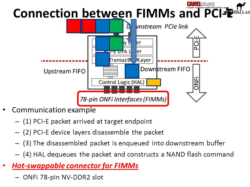 Connection between FIMMs and PCI-E Communication example – (1) PCI-E packet arrived at target endpoint – (2) PCI-E device layers disassemble the packe