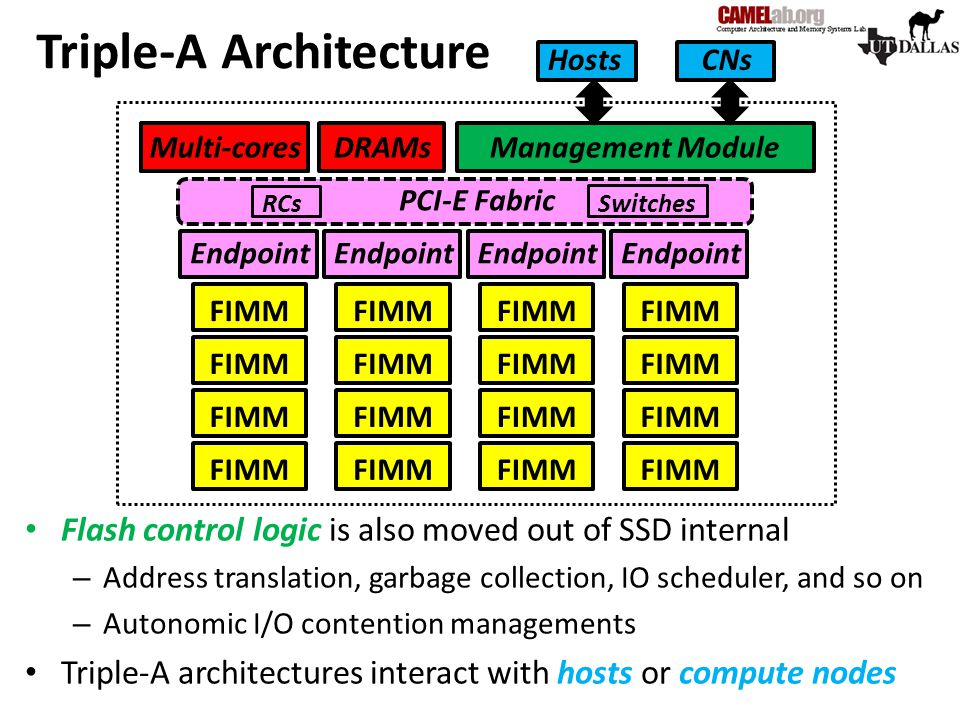 Triple-A Architecture Flash control logic is also moved out of SSD internal – Address translation, garbage collection, IO scheduler, and so on – Auton