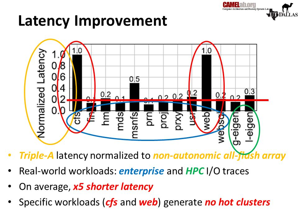Latency Improvement Triple-A latency normalized to non-autonomic all-flash array Real-world workloads: enterprise and HPC I/O traces On average, x5 sh