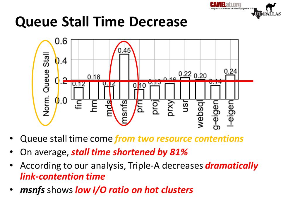 Queue Stall Time Decrease Queue stall time come from two resource contentions On average, stall time shortened by 81% According to our analysis, Tripl