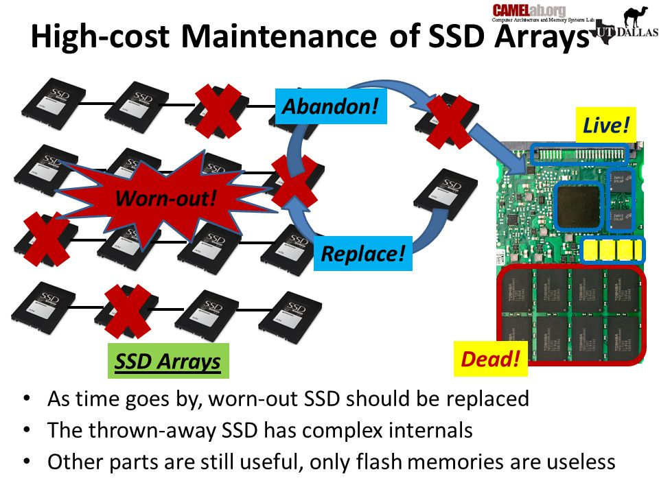 As time goes by, worn-out SSD should be replaced The thrown-away SSD has complex internals Other parts are still useful, only flash memories are usele