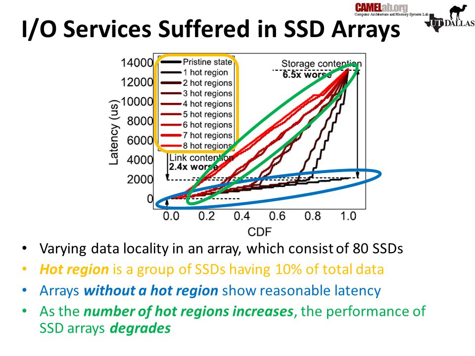 I/O Services Suffered in SSD Arrays Varying data locality in an array, which consist of 80 SSDs Hot region is a group of SSDs having 10% of total data
