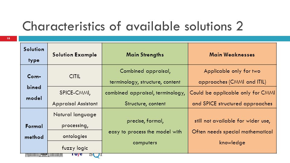 Characteristics of available solutions 2 Solution type Solution ExampleMain StrengthsMain Weaknesses Com- bined model CITIL Combined appraisal, termin