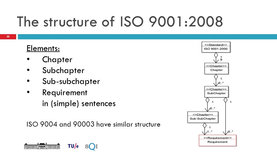 The structure of ISO 9001:2008 Elements: Chapter Subchapter Sub-subchapter Requirement in (simple) sentences ISO 9004 and 90003 have similar structure