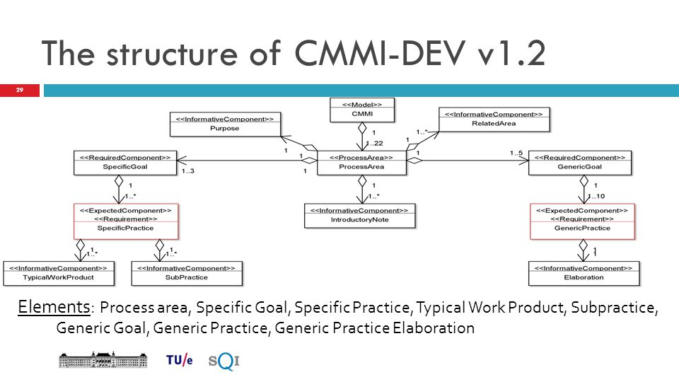 The structure of CMMI-DEV v1.2 Elements: Process area, Specific Goal, Specific Practice, Typical Work Product, Subpractice, Generic Goal, Generic Prac
