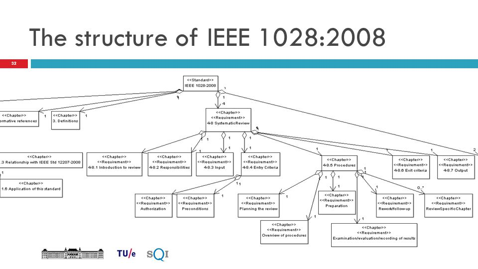 The structure of IEEE 1028:2008 32