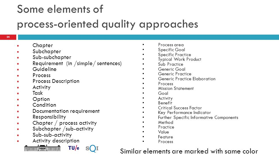 Some elements of process-oriented quality approaches  Chapter  Subchapter  Sub-subchapter  Requirement (in /simple/ sentences)  Guideline  Proce