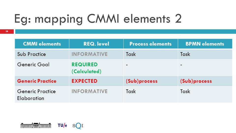 Eg: mapping CMMI elements 2 CMMI elementsREQ. levelProcess elementsBPMN elements Sub PracticeINFORMATIVETask Generic GoalREQUIRED (Calculated) -- Gene