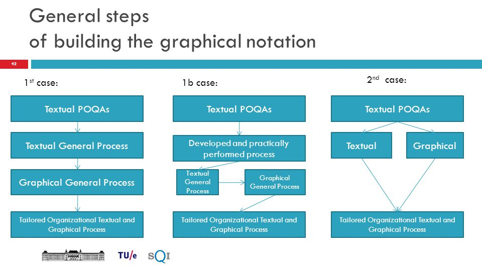 General steps of building the graphical notation 1 st case: 2 nd case: Textual POQAs Textual General Process Textual POQAs Graphical General Process T