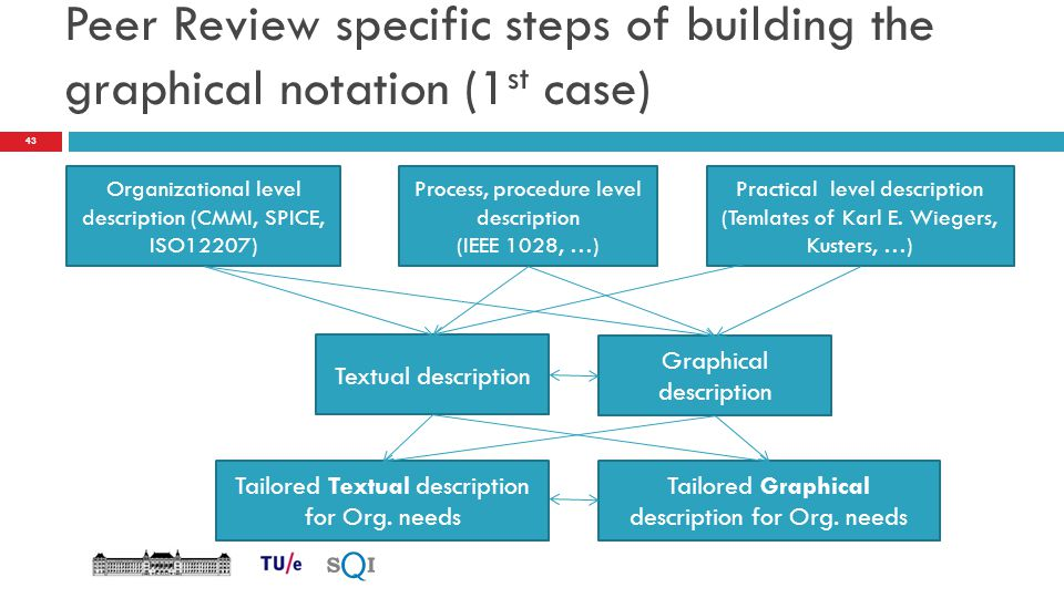 Peer Review specific steps of building the graphical notation (1 st case) Organizational level description (CMMI, SPICE, ISO12207) Process, procedure