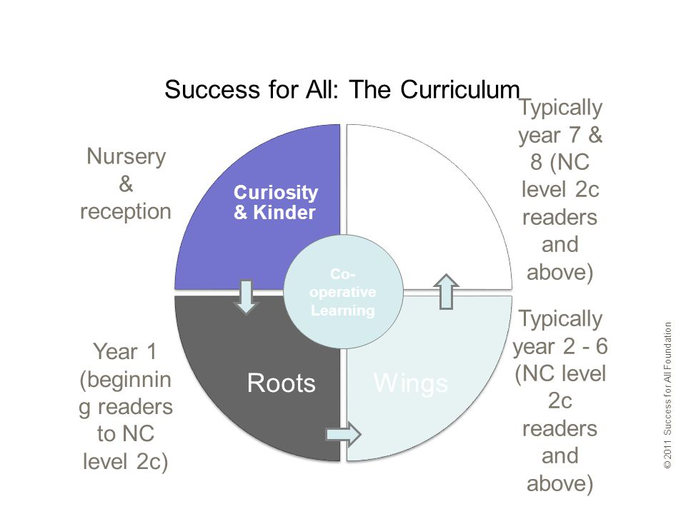 Curiosity & Kinder Quest WingsRoots Success for All: The Curriculum © 2011 Success for All Foundation Co- operative Learning Nursery & reception Year 1 (beginnin g readers to NC level 2c) Typically year 7 & 8 (NC level 2c readers and above) Typically year (NC level 2c readers and above)