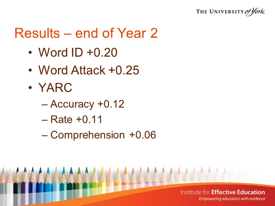 Results – end of Year 2 Word ID Word Attack YARC –Accuracy –Rate –Comprehension +0.06