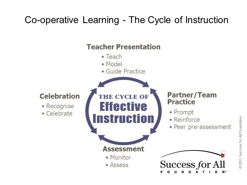 Assessment Monitor Assess Partner/Team Practice Prompt Reinforce Peer pre-assessment Teacher Presentation Teach Model Guide Practice Celebration Recognise Celebrate Co-operative Learning - The Cycle of Instruction © 2011 Success for All Foundation