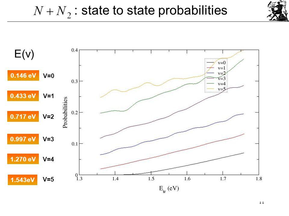 11 : state to state probabilities 0.146 eV 0.433 eV 0.717 eV 0.997 eV E(v) V=0 V=1 V=2 V=3 1.270 eV 1.543eV V=4 V=5