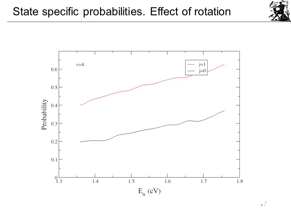 17 State specific probabilities. Effect of rotation