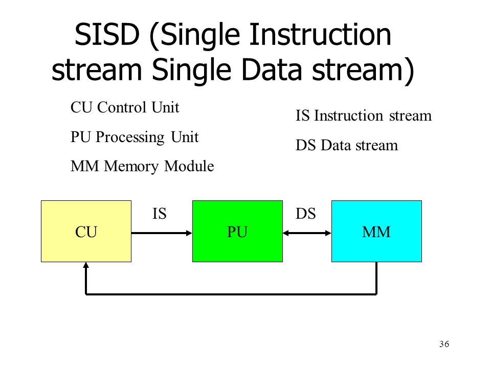 36 SISD (Single Instruction stream Single Data stream) CUPUMM CU Control Unit PU Processing Unit MM Memory Module ISDS IS Instruction stream DS Data stream