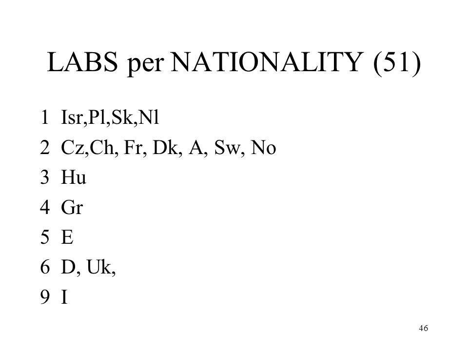 46 LABS per NATIONALITY (51) 1 Isr,Pl,Sk,Nl 2 Cz,Ch, Fr, Dk, A, Sw, No 3 Hu 4 Gr 5 E 6 D, Uk, 9 I