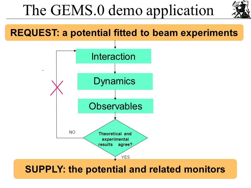 48 REQUEST: a potential fitted to beam experiments Interaction Observables SUPPLY: the potential and related monitors Dynamics YES NO Theoretical and experimental results agree.