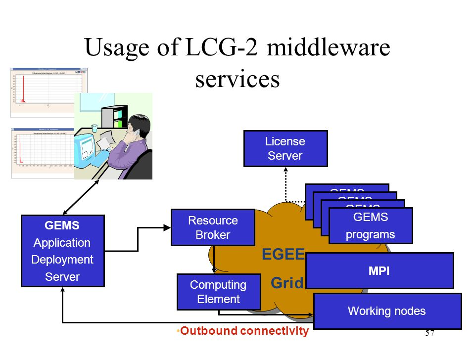 57 EGEE Grid Usage of LCG-2 middleware services GEMS Application Deployment Server Resource Broker Computing Element MPI GEMS program GEMS program GEMS program GEMS programs Working nodes License Server Outbound connectivity