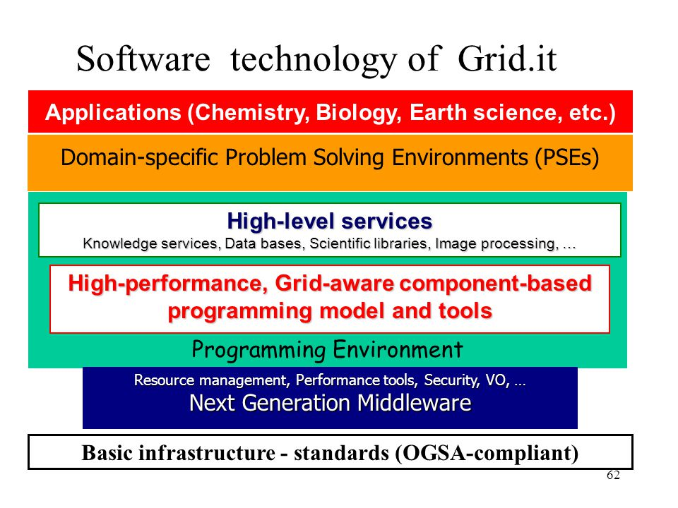 62 Programming Environment High-level services Knowledge services, Data bases, Scientific libraries, Image processing, … Domain-specific Problem Solving Environments (PSEs) High-performance, Grid-aware component-based programming model and tools Resource management, Performance tools, Security, VO, … Next Generation Middleware Basic infrastructure - standards (OGSA-compliant) Software technology of Grid.it Applications (Chemistry, Biology, Earth science, etc.)