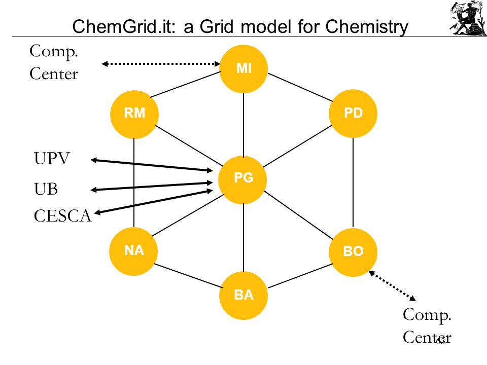 63 PG MI PD BO BA NA RM ChemGrid.it: a Grid model for Chemistry Comp.