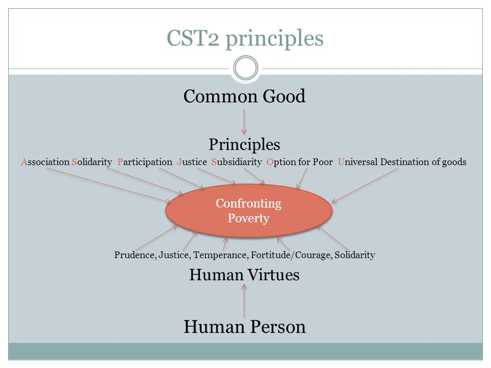 CST2 principles Common Good Principles Association Solidarity Participation Justice Subsidiarity Option for Poor Universal Destination of goods Prudence, Justice, Temperance, Fortitude/Courage, Solidarity Human Virtues Human Person Confronting Poverty