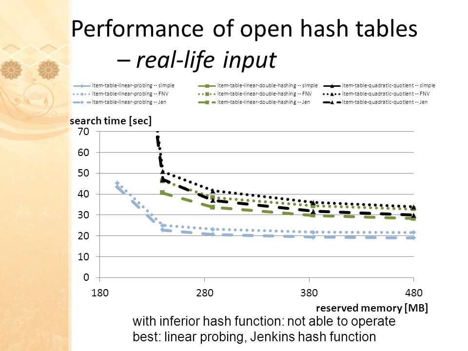 Performance of open hash tables – real-life input with inferior hash function: not able to operate best: linear probing, Jenkins hash function