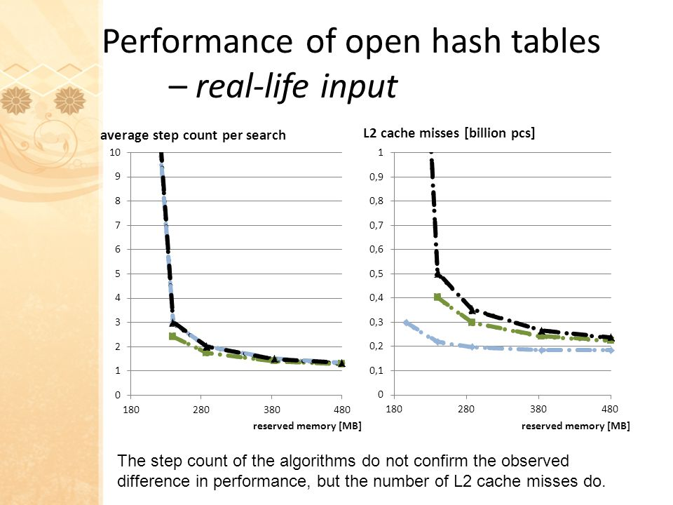 Performance of open hash tables – real-life input The step count of the algorithms do not confirm the observed difference in performance, but the number of L2 cache misses do.