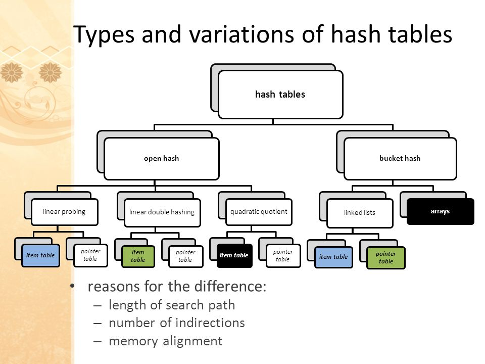 hash tables open hash linear probing item table pointer table linear double hashing item table pointer table quadratic quotient item table pointer table bucket hash linked lists item table pointer table arrays Types and variations of hash tables reasons for the difference: – length of search path – number of indirections – memory alignment