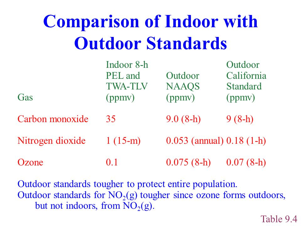 Comparison of Indoor with Outdoor Standards Table 9.4 Indoor 8-hOutdoor PEL andOutdoor California TWA-TLVNAAQS Standard Gas(ppmv)(ppmv)(ppmv) Carbon monoxide359.0 (8-h)9 (8-h) Nitrogen dioxide1 (15-m)0.053 (annual)0.18 (1-h) Ozone (8-h)0.07 (8-h) Outdoor standards tougher to protect entire population.