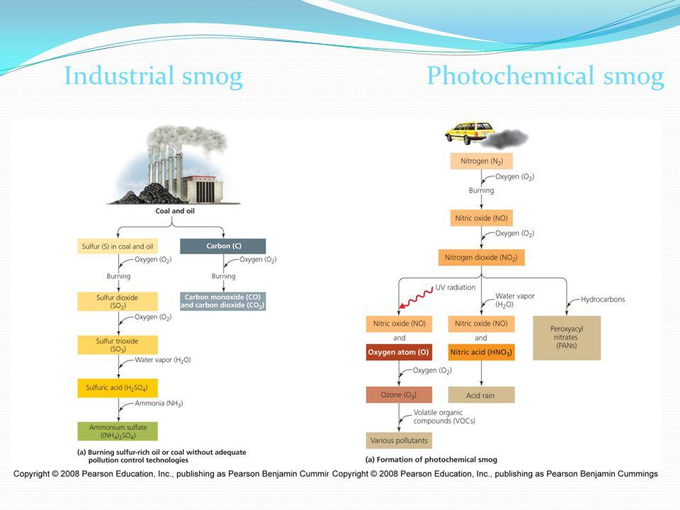 17.16 Industrial smogPhotochemical smog