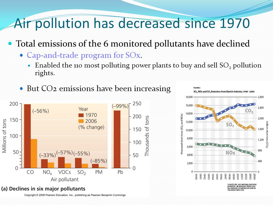Air pollution has decreased since 1970 Total emissions of the 6 monitored pollutants have declined Cap-and-trade program for SOx. Enabled the 110 most