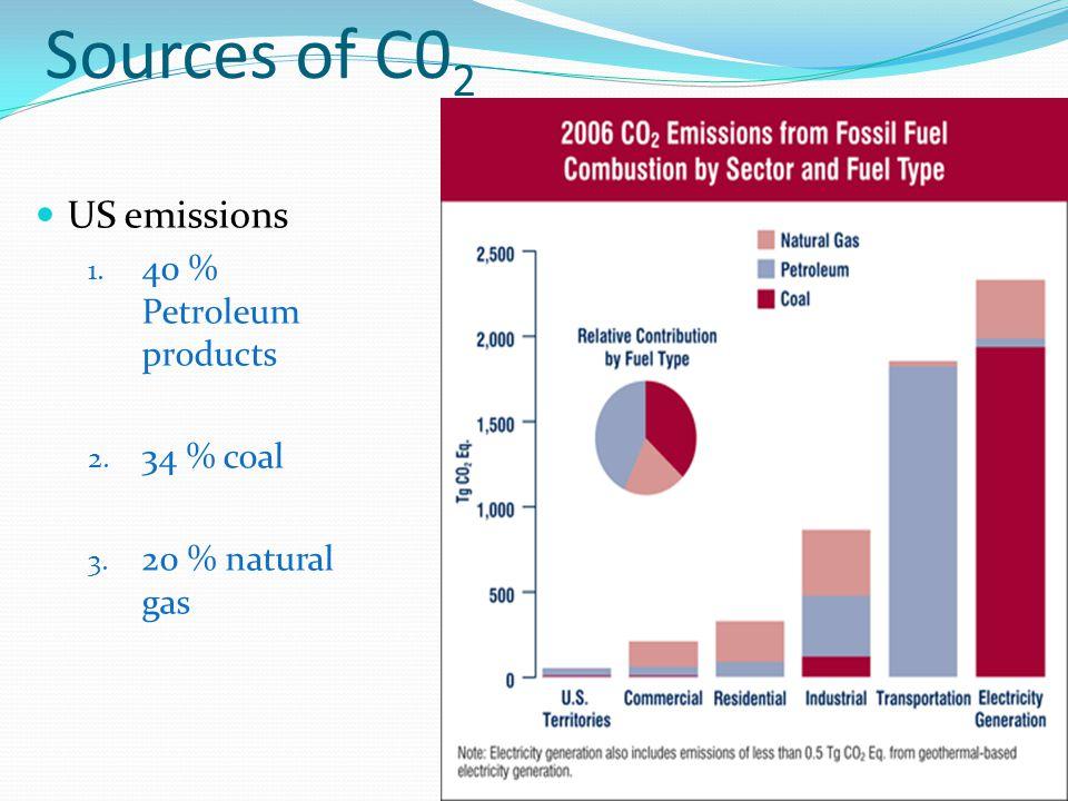 Sources of C0 2 US emissions 1. 40 % Petroleum products 2. 34 % coal 3. 20 % natural gas