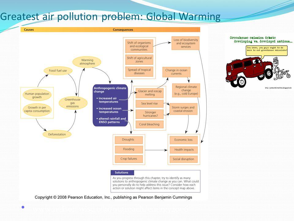 Greatest air pollution problem: Global Warming www.nelson.wisc.edu/outreach/energy2006