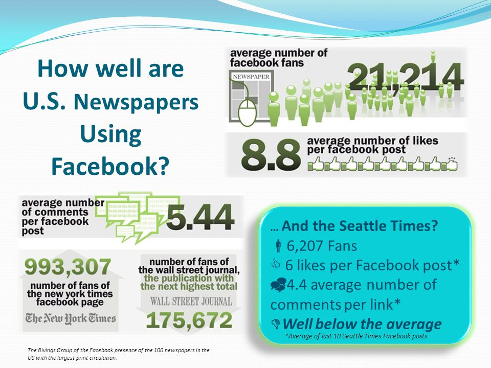 The Bivings Group of the Facebook presence of the 100 newspapers in the US with the largest print circulation.