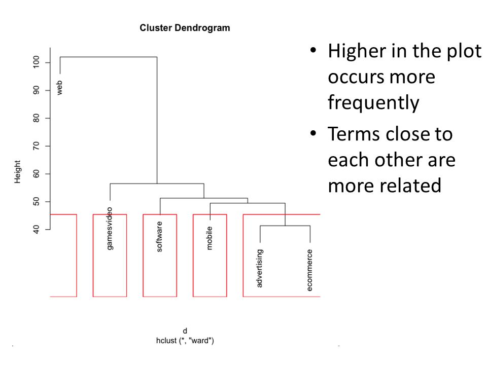 Higher in the plot occurs more frequently Terms close to each other are more related