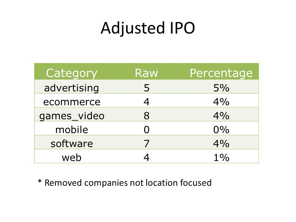 Adjusted IPO CategoryRawPercentage advertising55% ecommerce44% games_video84% mobile00% software74% web41% * Removed companies not location focused