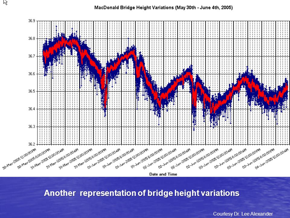 Another representation of bridge height variations Courtesy Dr. Lee Alexander