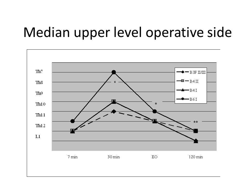 Median upper level operative side