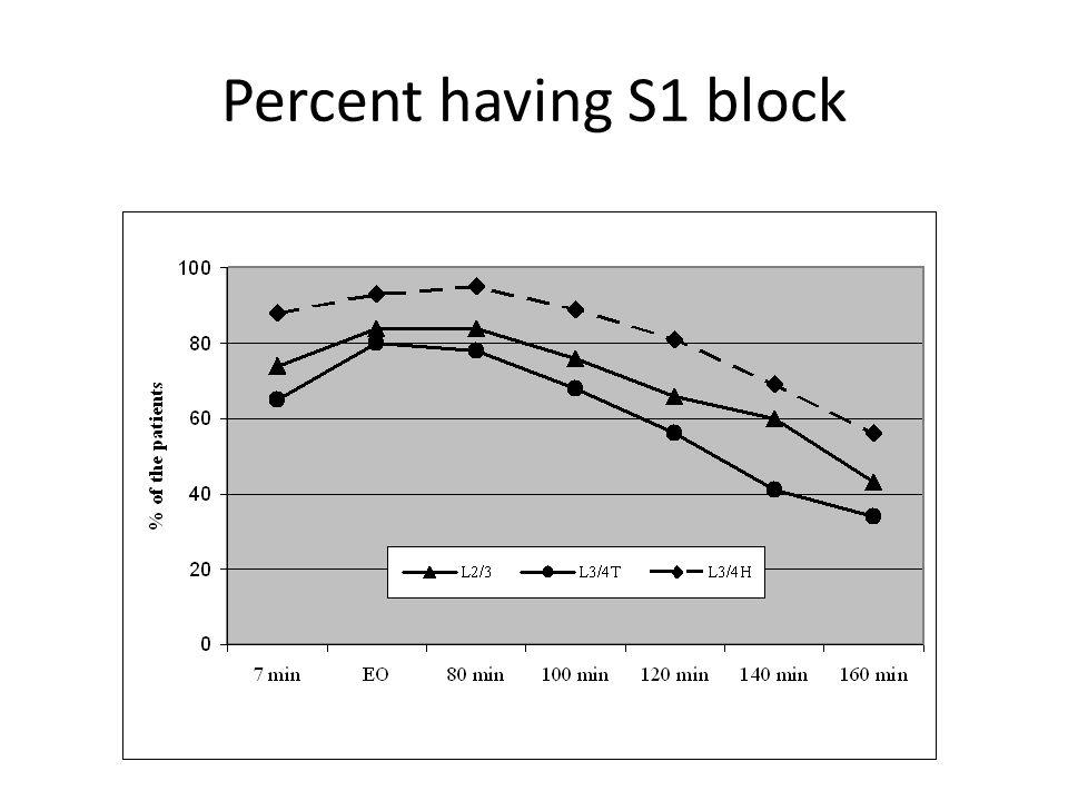 Percent having S1 block