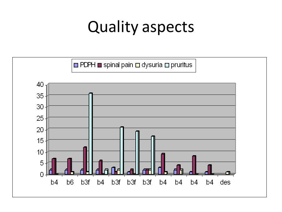 Quality aspects