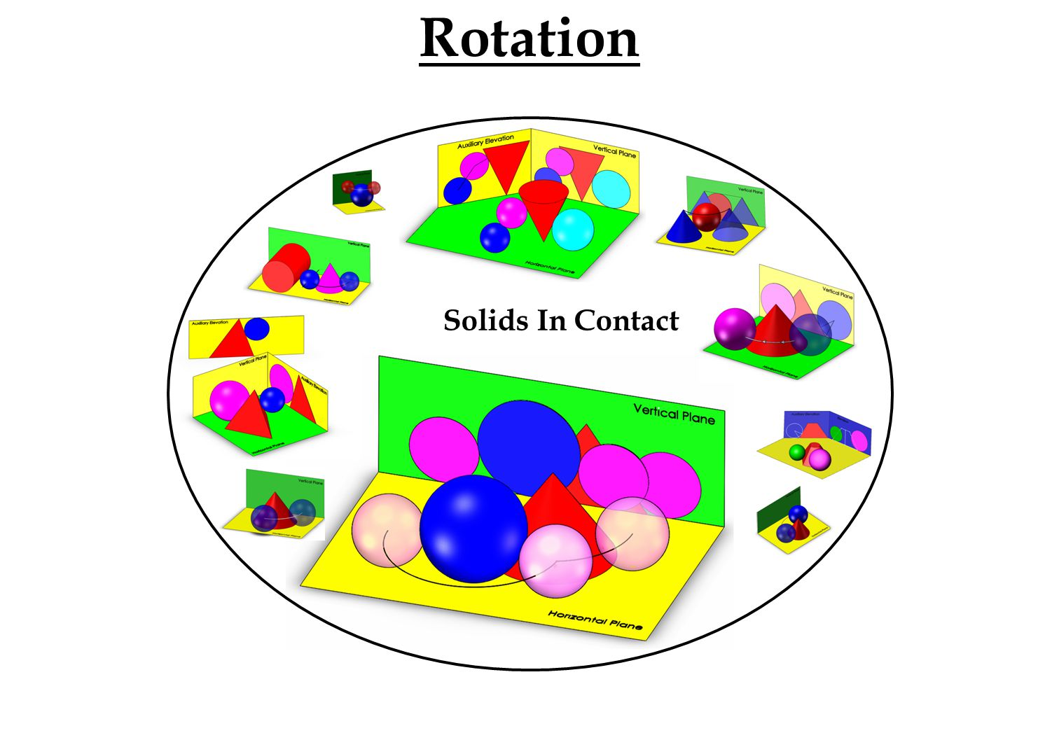 Solids In Contact Rotation