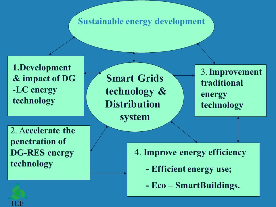 Sustainable energy development Smart Grids technology & Distribution system 1.Development & impact of DG -LC energy technology 2.