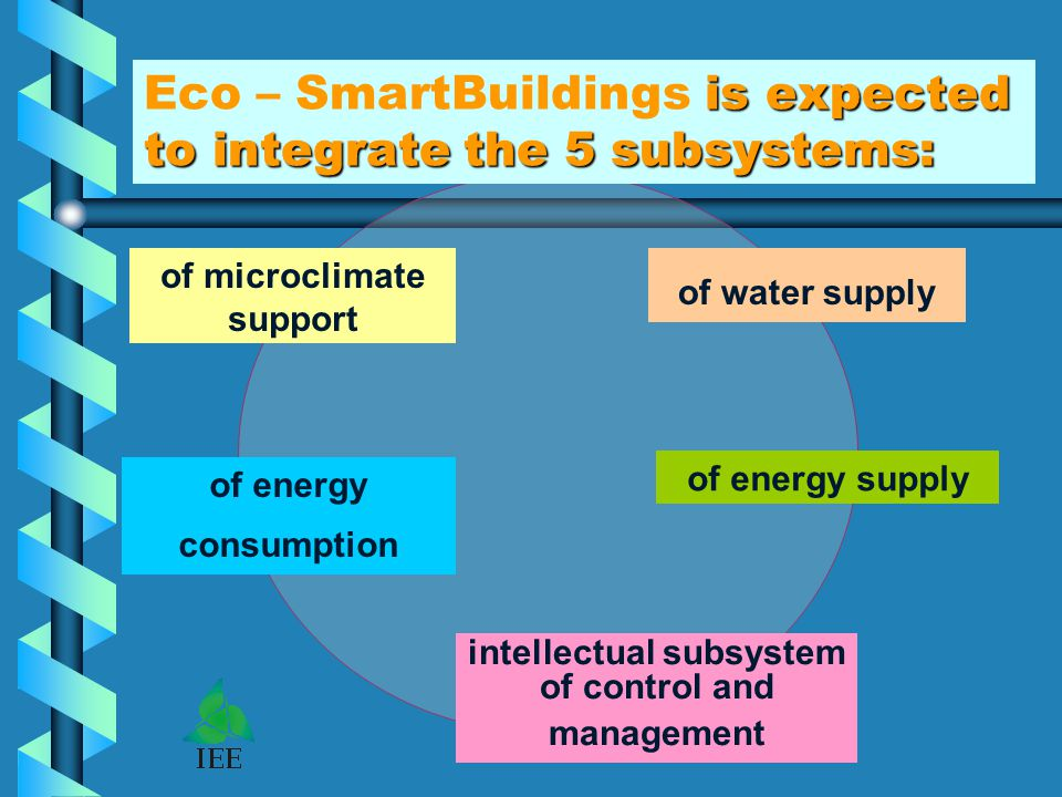 is expected to integrate the 5 subsystems: Eco – SmartBuildings is expected to integrate the 5 subsystems: of microclimate support of water supply of energy consumption of energy supply intellectual subsystem of control and management