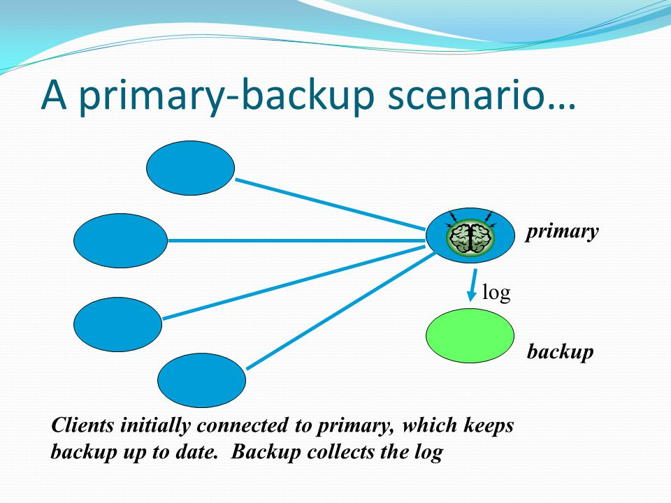 A primary-backup scenario… primary backup Clients initially connected to primary, which keeps backup up to date.