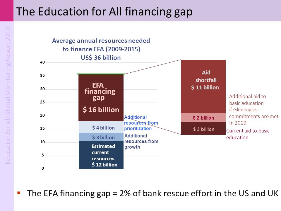 Education for All Global Monitoring Report 2010 The Education for All financing gap  The EFA financing gap = 2% of bank rescue effort in the US and U