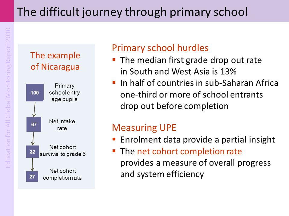 Education for All Global Monitoring Report 2010 100 32 67 32 67 27 Primary school entry age pupils Net cohort completion rate Net cohort survival to g