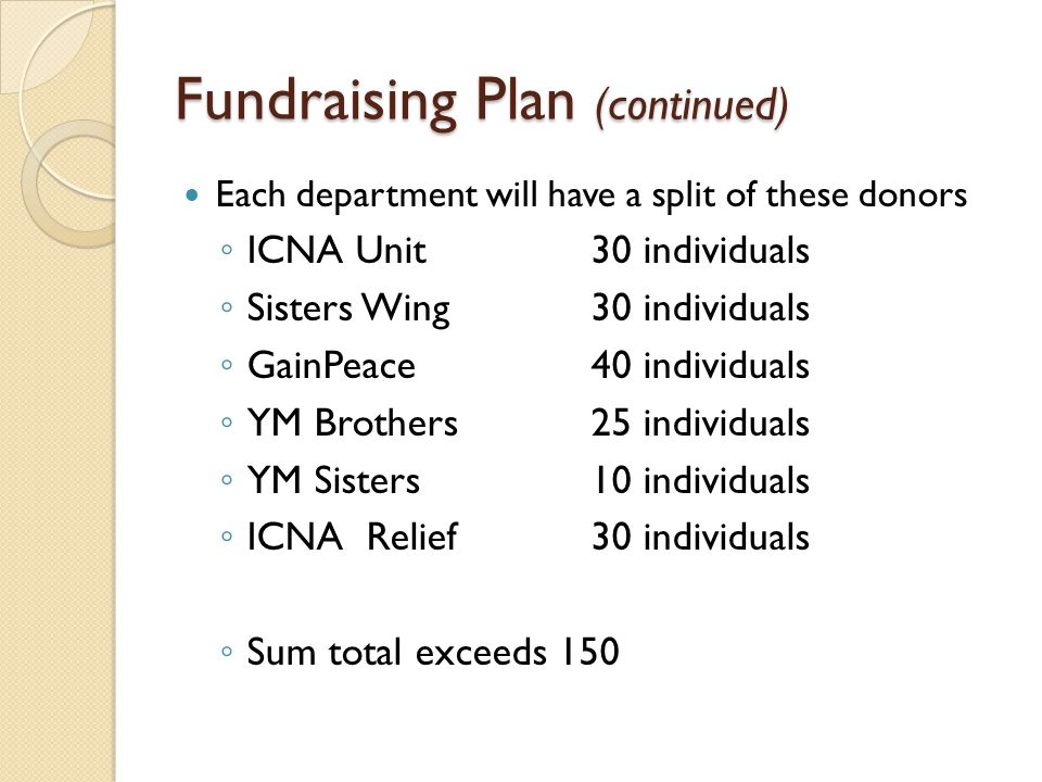 Fundraising Plan (continued) Each department will have a split of these donors ◦ ICNA Unit30 individuals ◦ Sisters Wing30 individuals ◦ GainPeace40 individuals ◦ YM Brothers25 individuals ◦ YM Sisters10 individuals ◦ ICNA Relief30 individuals ◦ Sum total exceeds 150