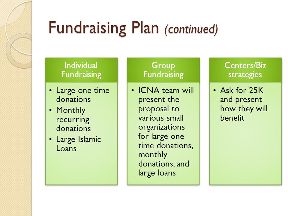 Fundraising Plan (continued) Individual Fundraising Large one time donations Monthly recurring donations Large Islamic Loans Group Fundraising ICNA team will present the proposal to various small organizations for large one time donations, monthly donations, and large loans Centers/Biz strategies Ask for 25K and present how they will benefit