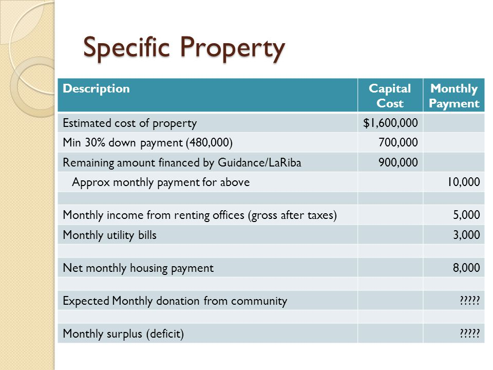 Specific Property DescriptionCapital Cost Monthly Payment Estimated cost of property$1,600,000 Min 30% down payment (480,000)700,000 Remaining amount financed by Guidance/LaRiba900,000 Approx monthly payment for above10,000 Monthly income from renting offices (gross after taxes)5,000 Monthly utility bills3,000 Net monthly housing payment8,000 Expected Monthly donation from community????.